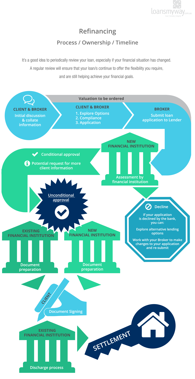 refinancing-loan